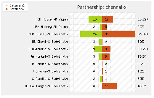 Mumbai XI vs Chennai XI 25th Match Partnerships Graph
