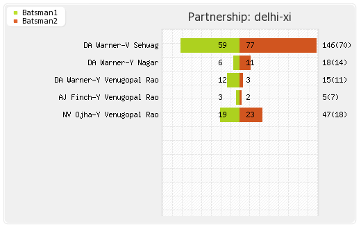 Delhi XI vs Punjab XI 26th Match Partnerships Graph