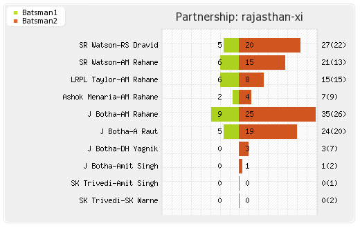 Rajasthan XI vs Chennai XI 52nd Match Partnerships Graph
