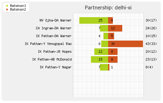 Chennai XI vs Delhi XI 56th match Partnerships Graph