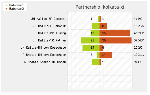 Kolkata XI vs Mumbai XI 70th Match Partnerships Graph