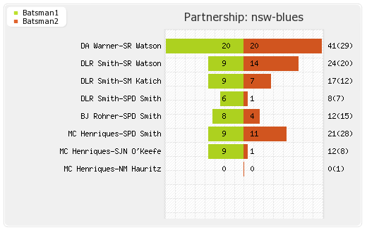 Cobras vs NSW Blues 2nd T20 Partnerships Graph
