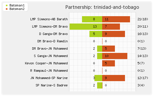 Mumbai XI vs Trinidad and Tobago  6th T20 Partnerships Graph