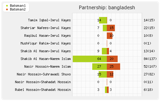 Bangladesh vs West Indies 2nd Test  Partnerships Graph