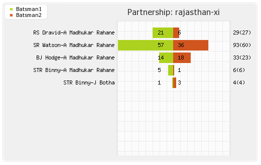 Rajasthan XI vs Pune Warriors 60th Match Partnerships Graph
