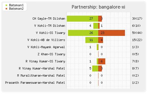 Deccan Chargers vs Bangalore XI 71st Match Partnerships Graph