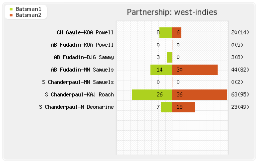 New Zealand vs West Indies 2nd Test Partnerships Graph