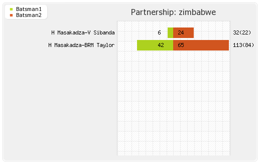 Zimbabwe vs South Africa Final Partnerships Graph