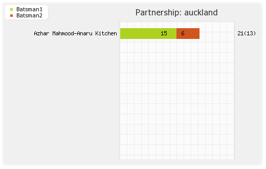 Auckland vs Hampshire Qualifying Pool 1 Partnerships Graph
