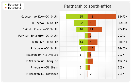 South Africa vs New Zealand 3rd ODI Partnerships Graph