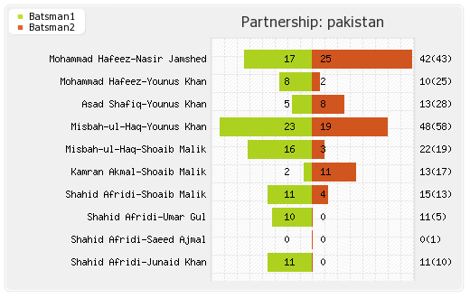 South Africa vs Pakistan 1st ODI Partnerships Graph