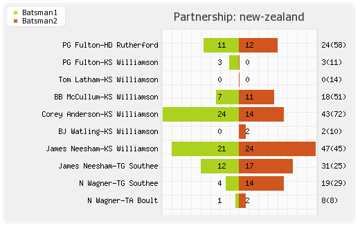 New Zealand vs India 2nd Test Partnerships Graph