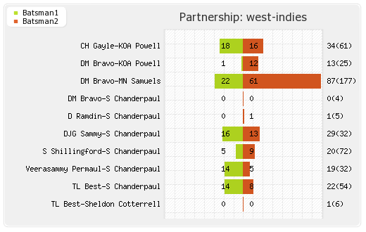 India vs West Indies 1st Test  Partnerships Graph