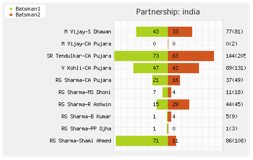 India vs West Indies 2nd Test Partnerships Graph