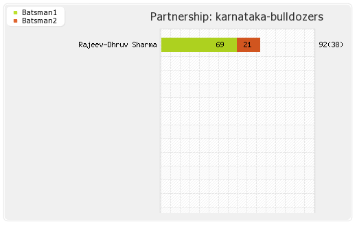 Karnataka Bulldozers vs Kerala Strikers Final Partnerships Graph