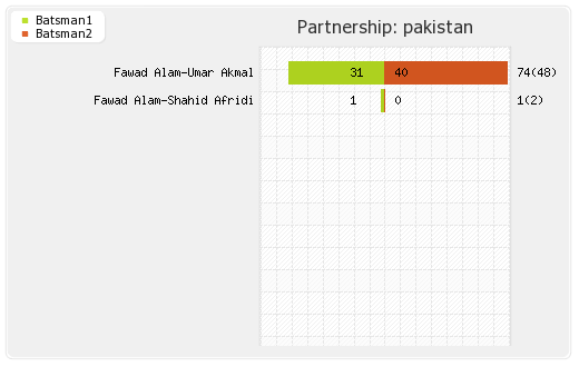 Pakistan vs Sri Lanka Final Partnerships Graph