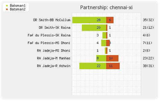 Chennai XI vs Rajasthan XI 10th Match Partnerships Graph