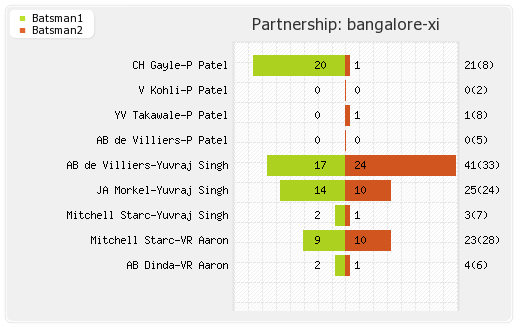 Bangalore XI vs Punjab XI 18th Match Partnerships Graph
