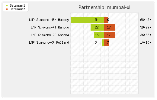 Punjab XI vs Mumbai XI 48th Match Partnerships Graph