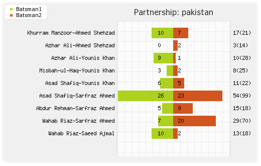 Pakistan vs Sri Lanka 2nd Test Partnerships Graph