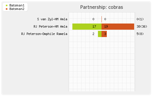 Cobras vs Northern Knights 3rd Match Partnerships Graph