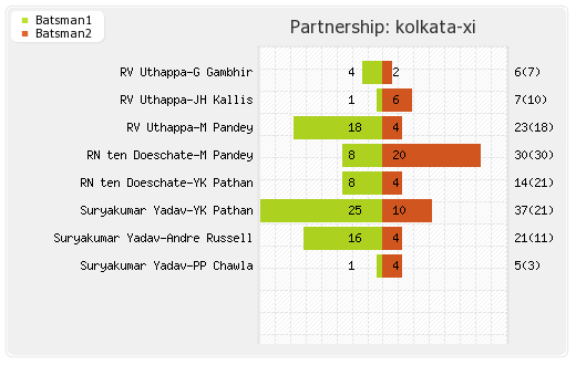 Kolkata XI vs Perth Scorchers 10th Match Partnerships Graph