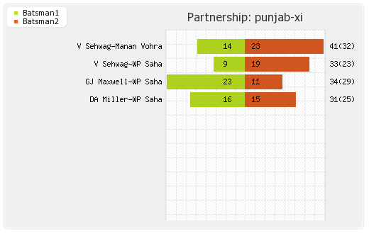 Cobras vs Punjab XI 17th Match Partnerships Graph