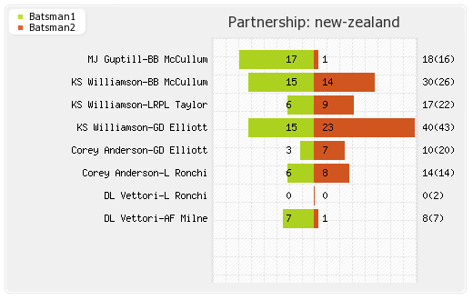 New Zealand vs Scotland 6th Match Partnerships Graph