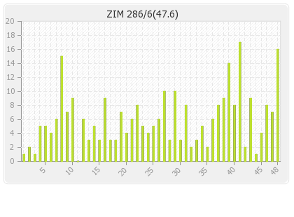 Zimbabwe  Innings Runs Per Over Graph