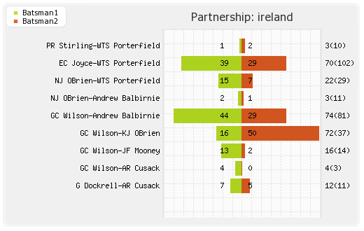 Ireland vs UAE 16th Match Partnerships Graph