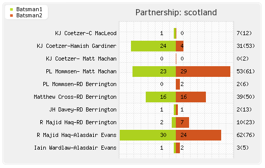 Afghanistan vs Scotland 17th Match Partnerships Graph