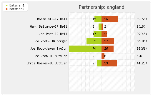England vs Sri Lanka 22nd Match Partnerships Graph