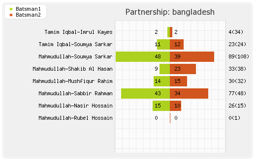 New Zealand vs Bangladesh 37th Match Partnerships Graph