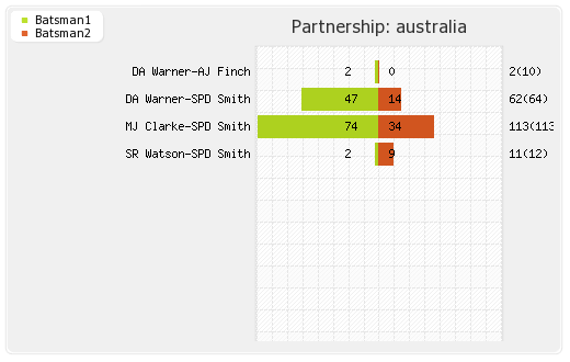 Australia vs New Zealand Final Partnerships Graph
