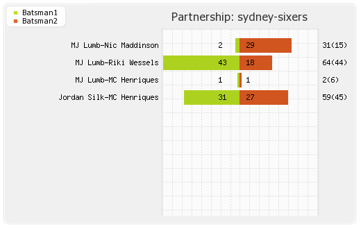 Hobart Hurricanes vs Sydney Sixers 6th Match Partnerships Graph