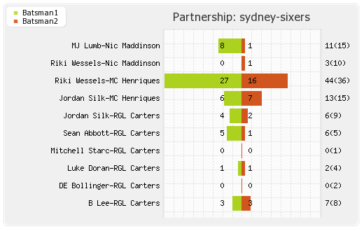 Perth Scorchers vs Sydney Sixers 10th Match Partnerships Graph