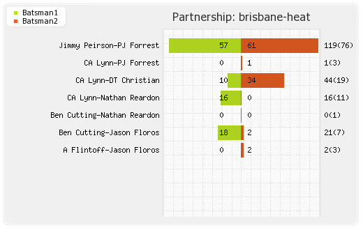 Hobart Hurricanes vs Brisbane Heat 14th Match Partnerships Graph
