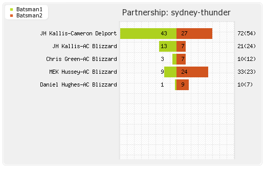 Sydney Sixers vs Sydney Thunder 31st Match Partnerships Graph