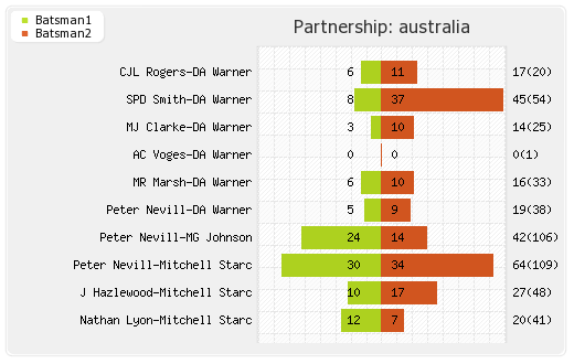 England vs Australia 3rd Test Partnerships Graph