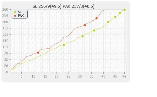 Sri Lanka vs Pakistan 4th ODI Runs Progression Graph
