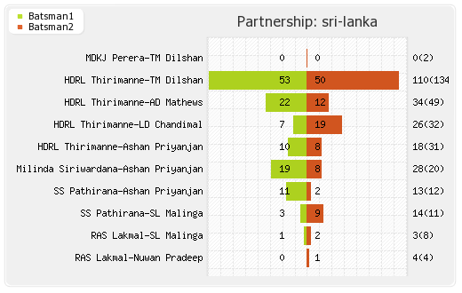 Sri Lanka vs Pakistan 4th ODI Partnerships Graph