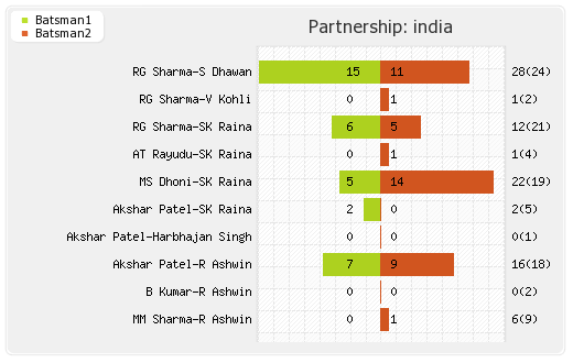 India vs South Africa 2nd T20I Partnerships Graph