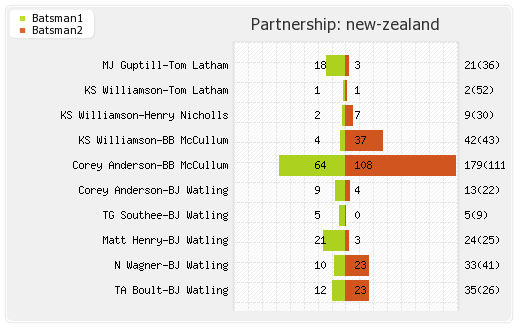 New Zealand vs Australia 2nd Test Partnerships Graph