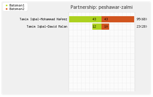 Lahore Qalandars vs Peshawar Zalmi 5th Match Partnerships Graph