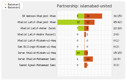 Islamabad United vs Karachi Kings 6th Match Partnerships Graph