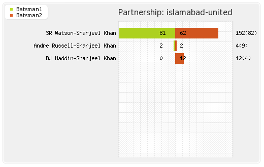 Islamabad United vs Lahore Qalandars 9th Match Partnerships Graph