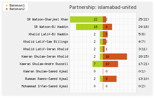 Islamabad United vs Quetta Gladiators 11th Match Partnerships Graph