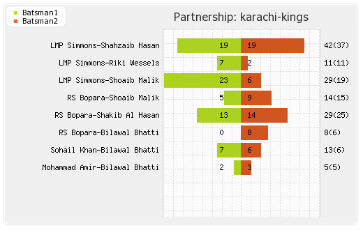 Karachi Kings vs Peshawar Zalmi 19th Match Partnerships Graph
