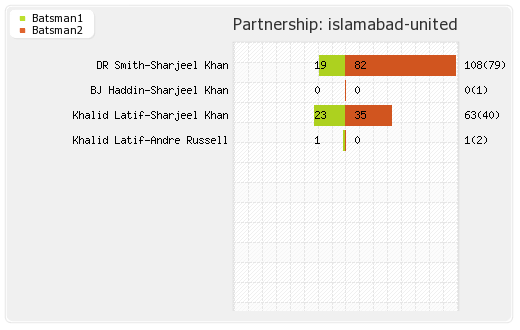 Islamabad United vs Peshawar Zalmi 3rd Qualifying Final Partnerships Graph