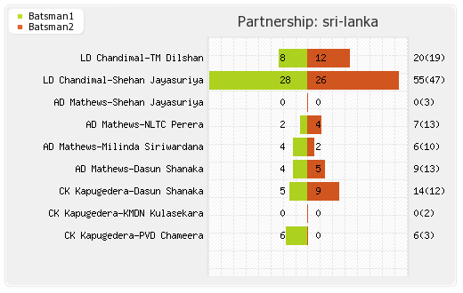 Bangladesh vs Sri Lanka 5th Match Partnerships Graph